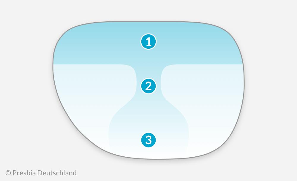 Die drei Zonen einer Gleitsichtbrille.
